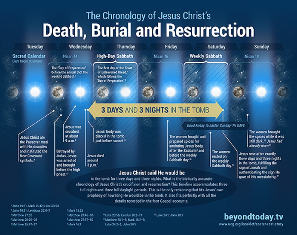 chronology-jesus-christ-death-burial-resurrection