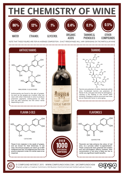 the-chemistry-of-wine-2015